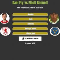 Dael Fry vs Elliott Bennett h2h player stats