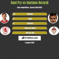 Dael Fry vs Gaetano Berardi h2h player stats