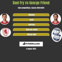 Dael Fry vs George Friend h2h player stats