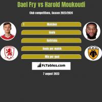 Dael Fry vs Harold Moukoudi h2h player stats