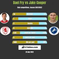 Dael Fry vs Jake Cooper h2h player stats
