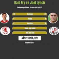 Dael Fry vs Joel Lynch h2h player stats