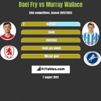 Dael Fry vs Murray Wallace h2h player stats