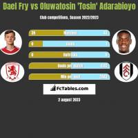 Dael Fry vs Oluwatosin 'Tosin' Adarabioyo h2h player stats