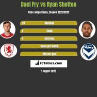 Dael Fry vs Ryan Shotton h2h player stats