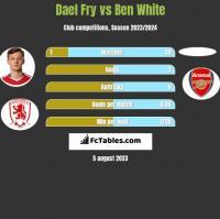 Dael Fry vs Ben White h2h player stats
