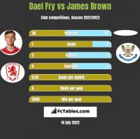 Dael Fry vs James Brown h2h player stats