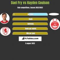 Dael Fry vs Hayden Coulson h2h player stats