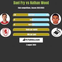 Dael Fry vs Nathan Wood h2h player stats
