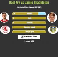 Dael Fry vs Jamie Shackleton h2h player stats