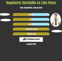 Dagoberto Currimilla vs Luis Pavez h2h player stats