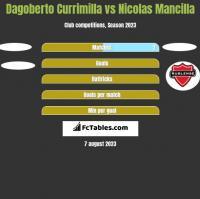 Dagoberto Currimilla vs Nicolas Mancilla h2h player stats