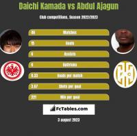 Daichi Kamada vs Abdul Ajagun h2h player stats