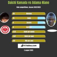 Daichi Kamada vs Adama Niane h2h player stats