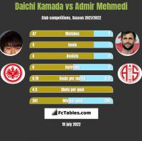 Daichi Kamada vs Admir Mehmedi h2h player stats