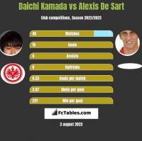 Daichi Kamada vs Alexis De Sart h2h player stats