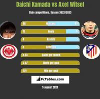 Daichi Kamada vs Axel Witsel h2h player stats