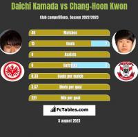 Daichi Kamada vs Chang-Hoon Kwon h2h player stats