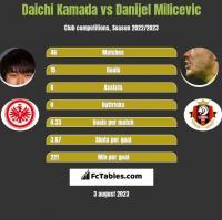 Daichi Kamada vs Danijel Milicevic h2h player stats