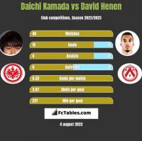 Daichi Kamada vs David Henen h2h player stats