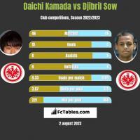 Daichi Kamada vs Djibril Sow h2h player stats