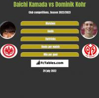 Daichi Kamada vs Dominik Kohr h2h player stats