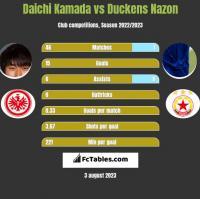 Daichi Kamada vs Duckens Nazon h2h player stats