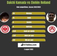 Daichi Kamada vs Elohim Rolland h2h player stats