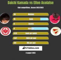 Daichi Kamada vs Elton Acolatse h2h player stats