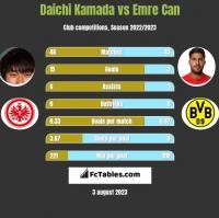 Daichi Kamada vs Emre Can h2h player stats