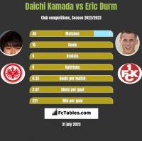Daichi Kamada vs Eric Durm h2h player stats