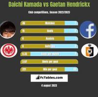 Daichi Kamada vs Gaetan Hendrickx h2h player stats