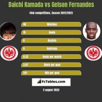 Daichi Kamada vs Gelson Fernandes h2h player stats