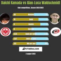 Daichi Kamada vs Gian-Luca Waldschmidt h2h player stats
