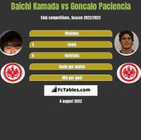 Daichi Kamada vs Goncalo Paciencia h2h player stats