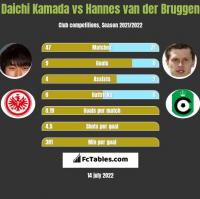 Daichi Kamada vs Hannes van der Bruggen h2h player stats