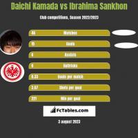 Daichi Kamada vs Ibrahima Sankhon h2h player stats