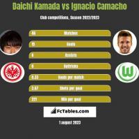 Daichi Kamada vs Ignacio Camacho h2h player stats