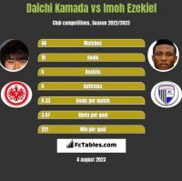 Daichi Kamada vs Imoh Ezekiel h2h player stats