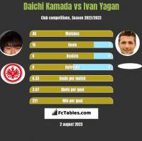 Daichi Kamada vs Ivan Yagan h2h player stats