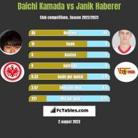 Daichi Kamada vs Janik Haberer h2h player stats