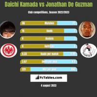Daichi Kamada vs Jonathan De Guzman h2h player stats