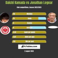 Daichi Kamada vs Jonathan Legear h2h player stats
