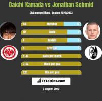 Daichi Kamada vs Jonathan Schmid h2h player stats