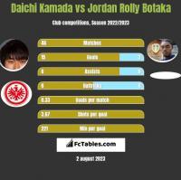 Daichi Kamada vs Jordan Rolly Botaka h2h player stats