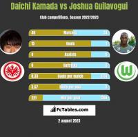 Daichi Kamada vs Joshua Guilavogui h2h player stats