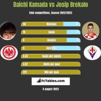 Daichi Kamada vs Josip Brekalo h2h player stats