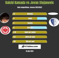 Daichi Kamada vs Jovan Stojanovic h2h player stats