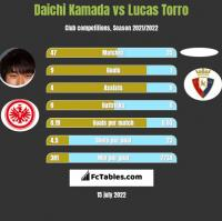 Daichi Kamada vs Lucas Torro h2h player stats