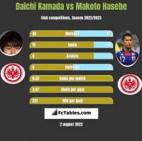 Daichi Kamada vs Makoto Hasebe h2h player stats
